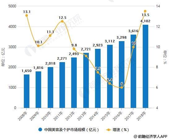 2013年消费品市场_2019年中国化妆品行业市场现状及前景分析 全球第二 未来市场 ...