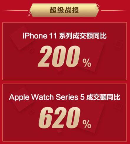 """硬核数据:94.4%上京东""""一站式换新""""买iPhone11用户是果粉"""