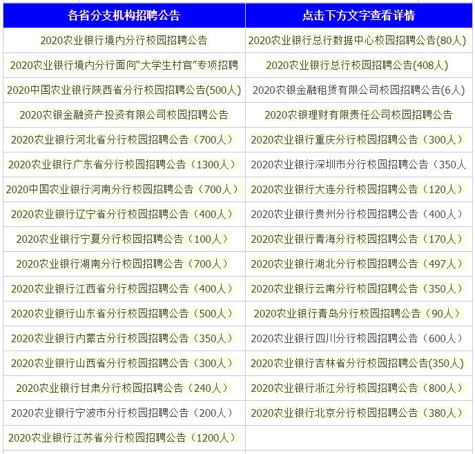 2020中国农业银行校园招聘16000+人   多个工作地点!