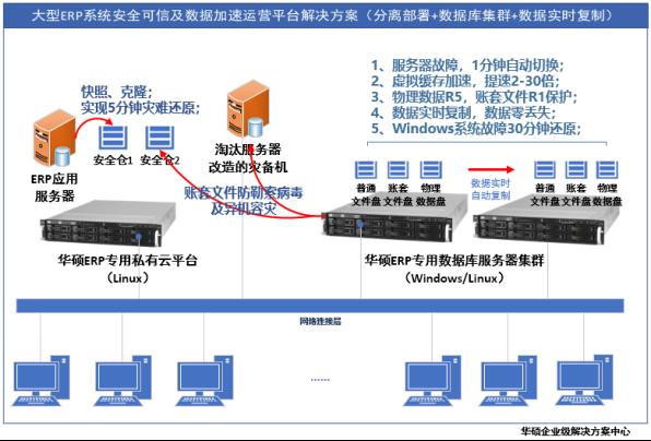 """碩訊科技聯合華碩發布""""數據零丟失零停機""""金蝶ERP專用服務器"""