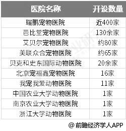 2018年中国宠物行业产业链下游分析:宠物医院竞争激烈 宠物美容提升空间巨大