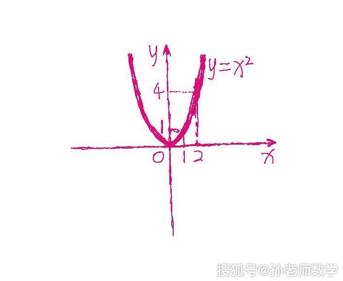 讲给学不懂二次函数的初中学生,第02课:二次函数的图像是咋回事