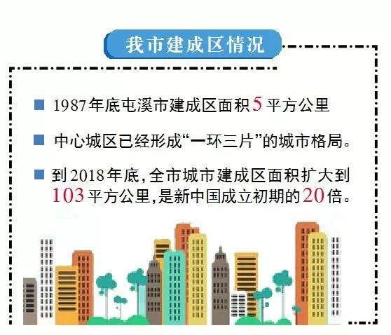 70年,黄山城乡面貌沧桑巨变,城镇化率52.2%!