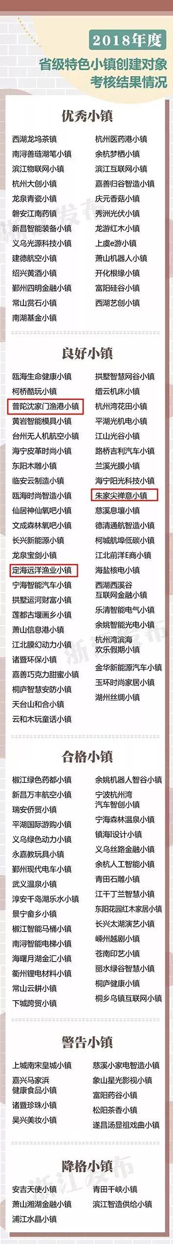 省级特色小镇年度考核结果公布啦~舟山4个小镇列在——