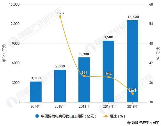 2019年中国出口跨境电商行业市场分析:万亿零售规模 提升综合化
