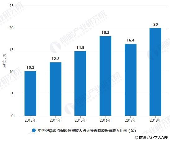 2018年中国健康保险行业市场分析:行业规模增速-郑州网站建设