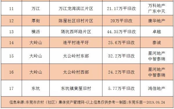东坑镇2020GDP_重磅丨又有11家企业签约落户东坑,总投资金额达33亿元