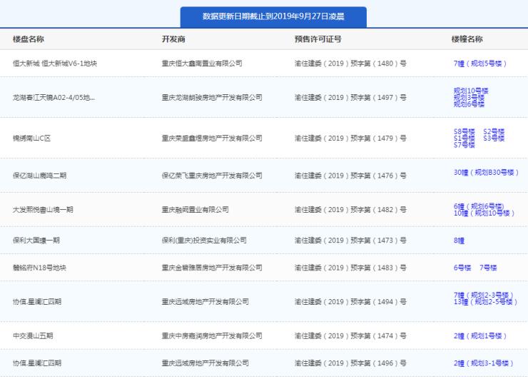 9月26日主城19项目获预售证 恒大新城推新