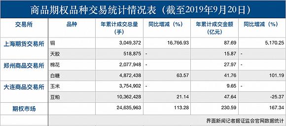 股票群让开户炒期货苯乙烯期货今日上线交易,国内期货期权品种增至70个