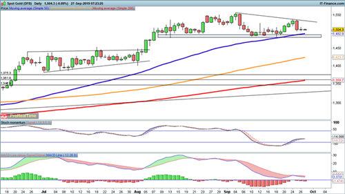 黄金新一波上涨行情正在酝酿中?黄金、原油走势分析预测