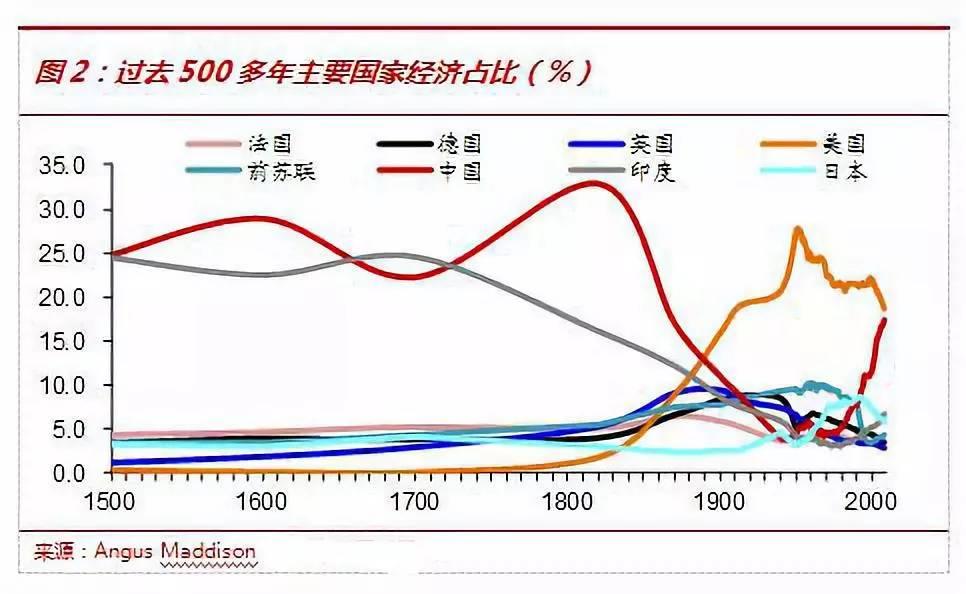 美国19世纪末经济总量_20世纪末美国社会背景