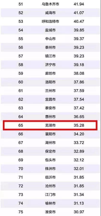 2019年中国 排行榜_最新 2019年中国大学排名1200强出炉