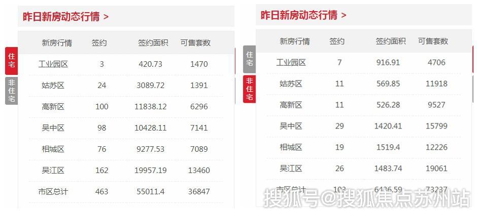 日报|9月27日苏州新建住宅签约463套 非住宅103套