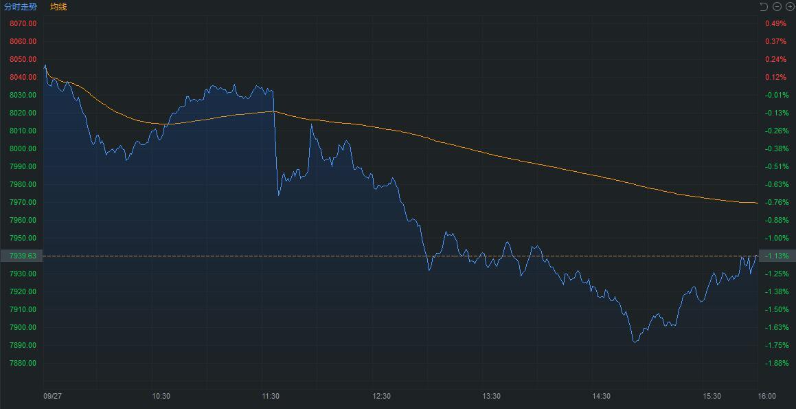 贸易利淡美股盘中直线跳水,中概股承压纳指跌破8000点