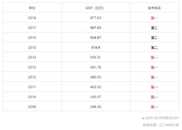 2020年新会区gdp多少_疫情冲击不改经济向好态势 九成以上城市GDP增速回升 2020年上半年291个城市GDP数据对比分析