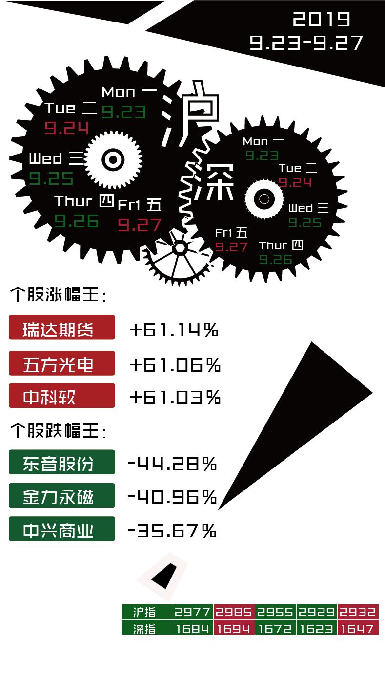 <b>本周股市行情一览:大盘总体下跌,东音股份本周跌幅达44.28%</b>