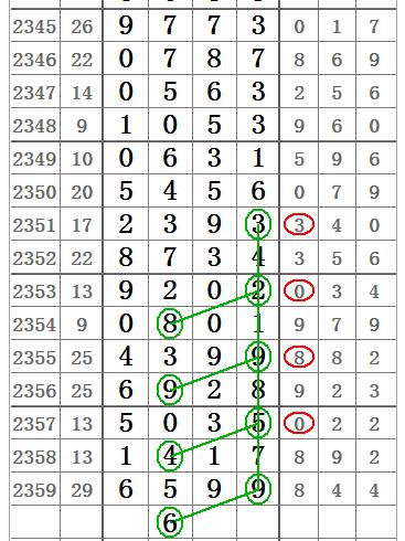 七星彩2360期心灵码仙中肚二字定位图规,非常精彩!