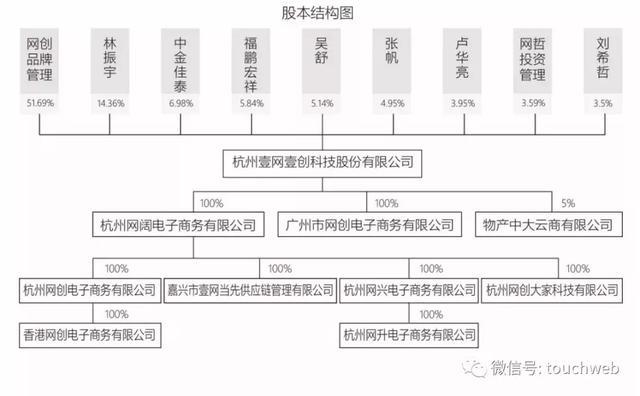 其不仅与控股广州立白的陈氏家族源源颇深