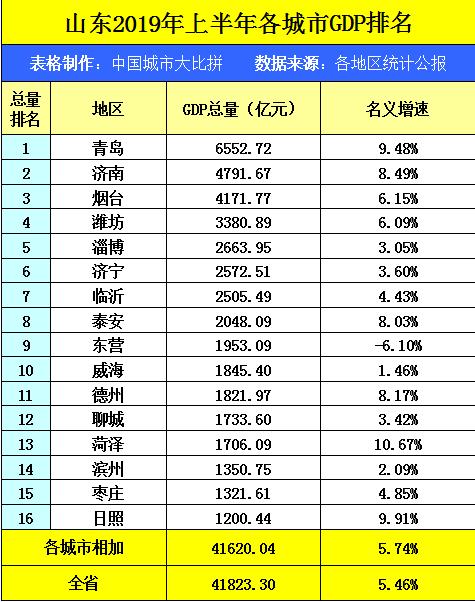 四川2019年gdp排名多少_陕西西安与四川成都的2019年GDP出炉,两大城市成绩如何(2)