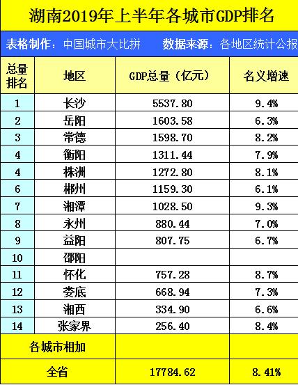 岳阳的gdp_岳阳职业技术学院