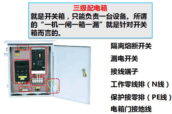 配电柜或总配电箱、分配电箱、开关箱, 及二级漏电保护系统