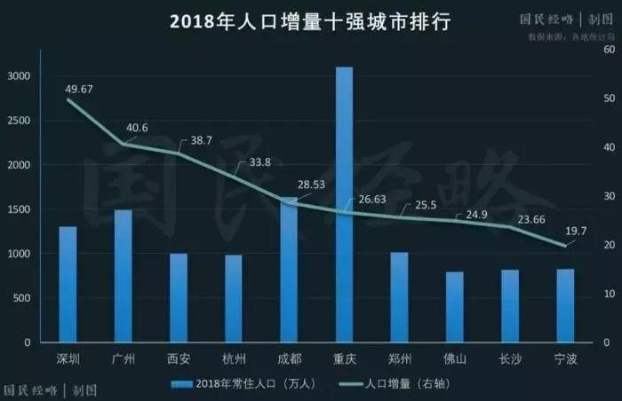 郑州市人口数量_读郑州市近十年来人口变化图,回答1 2题 1.近十年郑州市人口数