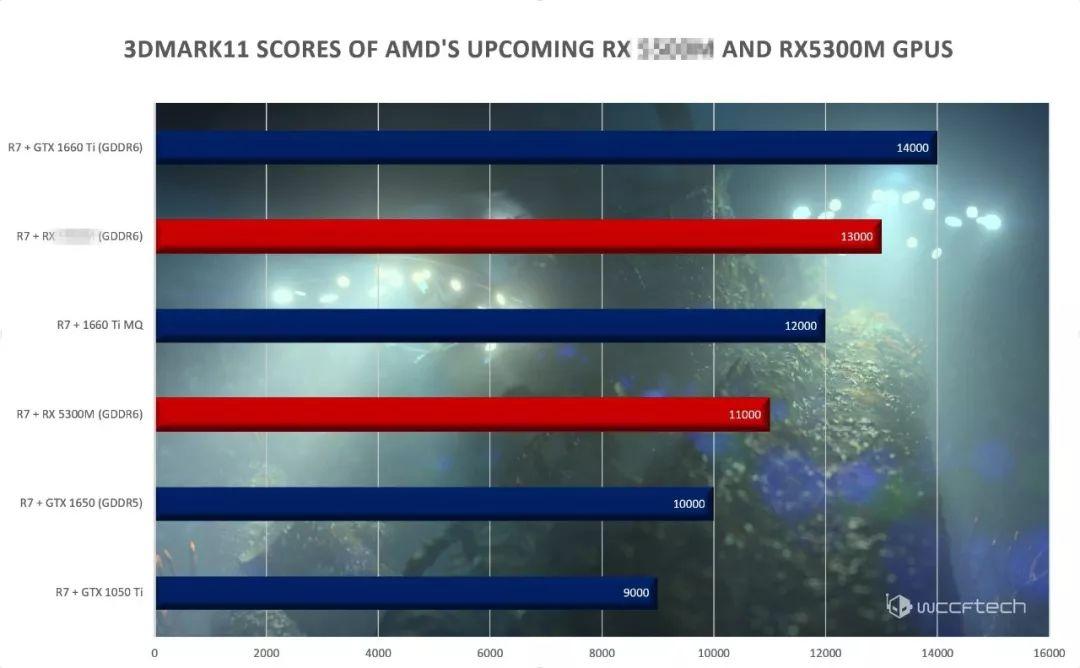 【簡訊】AMD RX 5300M筆記本獨顯曝光;羅永浩與錘子新機無關…
