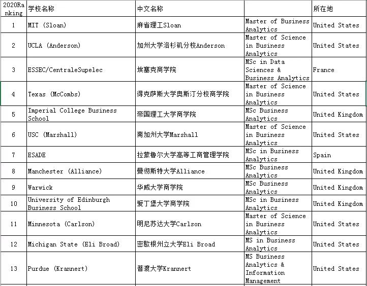 香港商科排名2020_香港老大排名