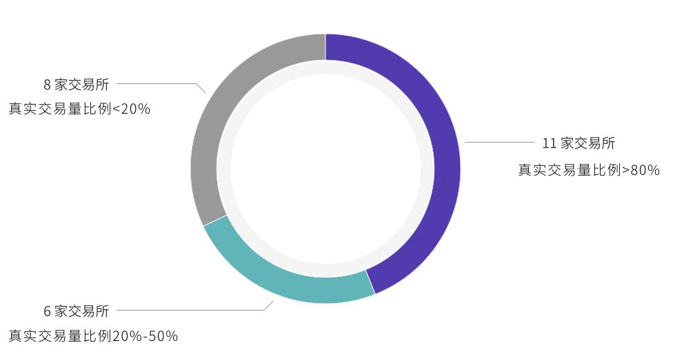 TokenInsight報告顯示:近半數字貨幣交易所的真實交易量比例不足一半