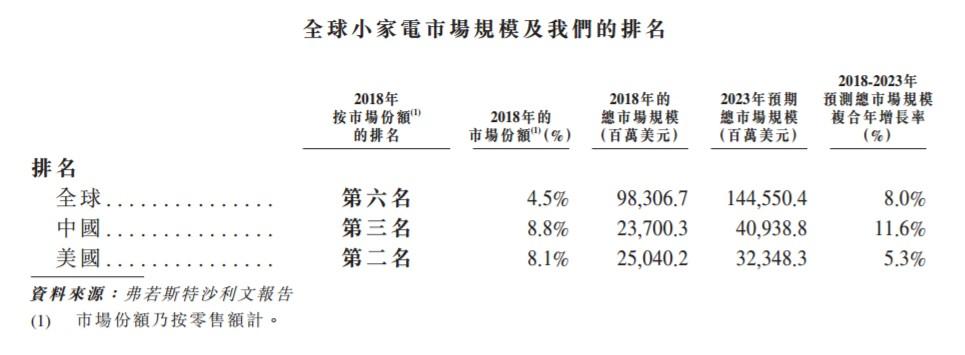 新股消息 | JS环球生活通过港郑州小程序开发交所聆讯 为九阳股份间接控股股东