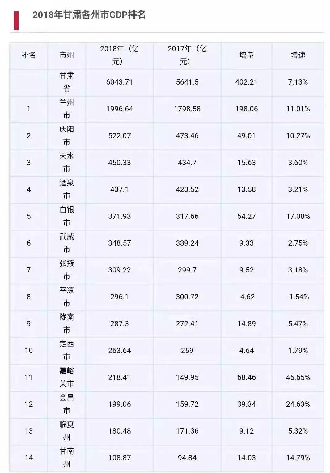 甘肃83个市(县)GDP排名公布,快看你家.
