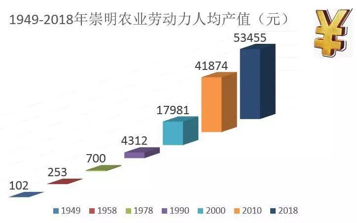 年人均产值_年进度产值报表