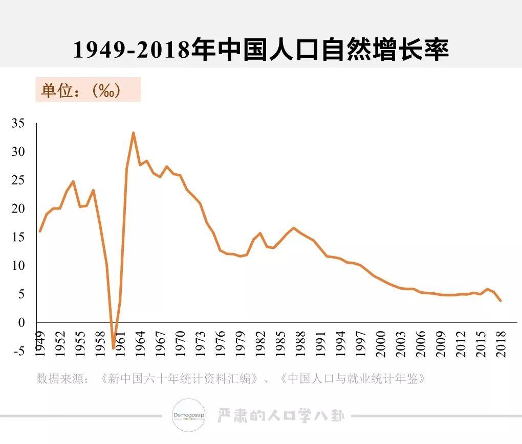 2000年后中国人口增长率_中国人口增长率变化图