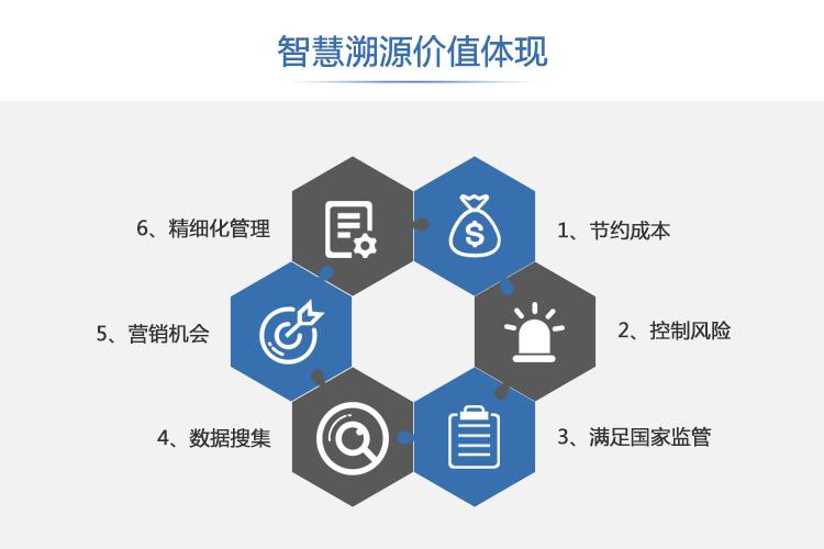 农产品二维码溯源系统开发