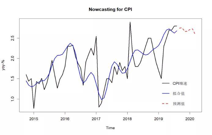 9月GDP