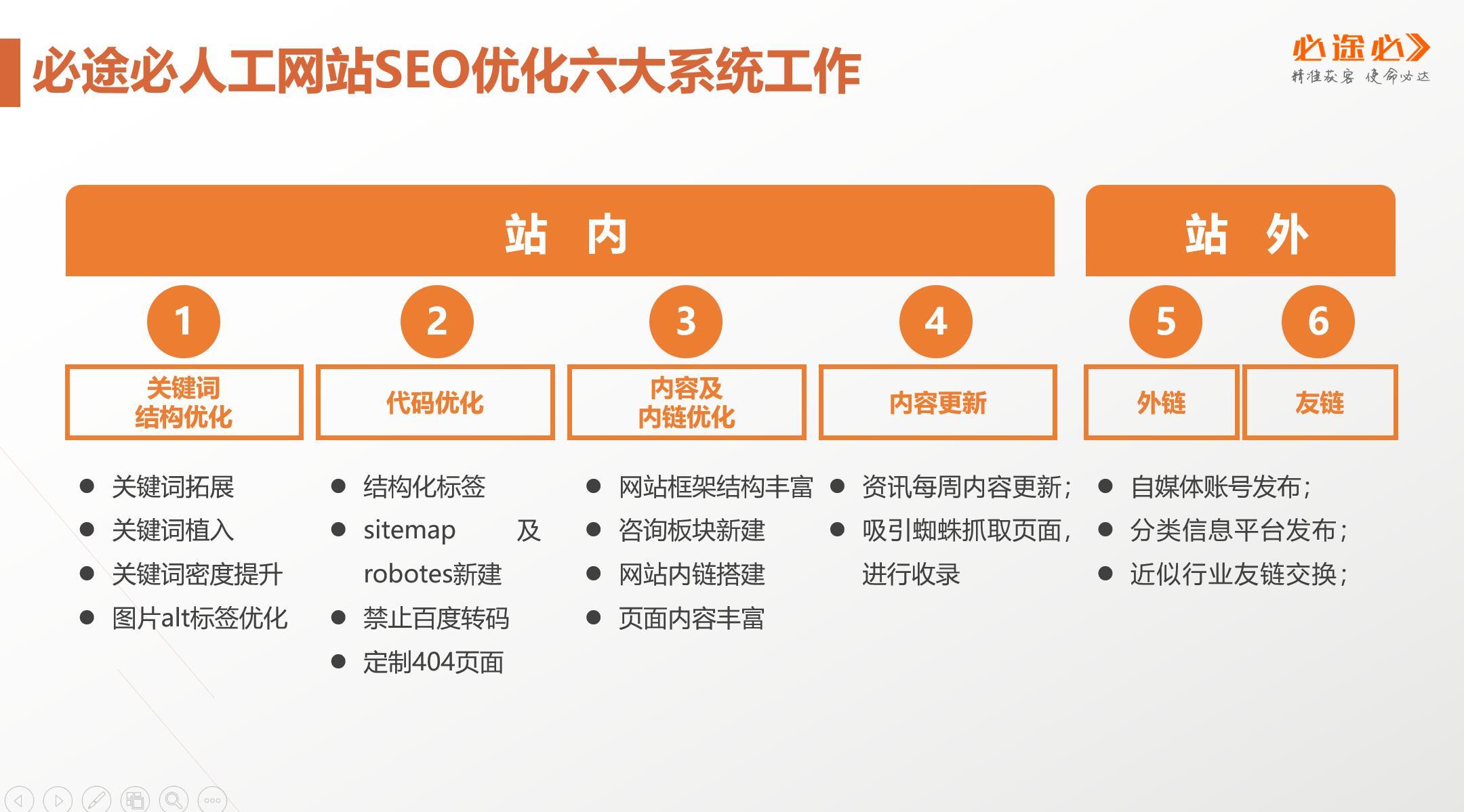 一套完整的网站运营方案(纯干货)影响网站的10个因... _湖北门户