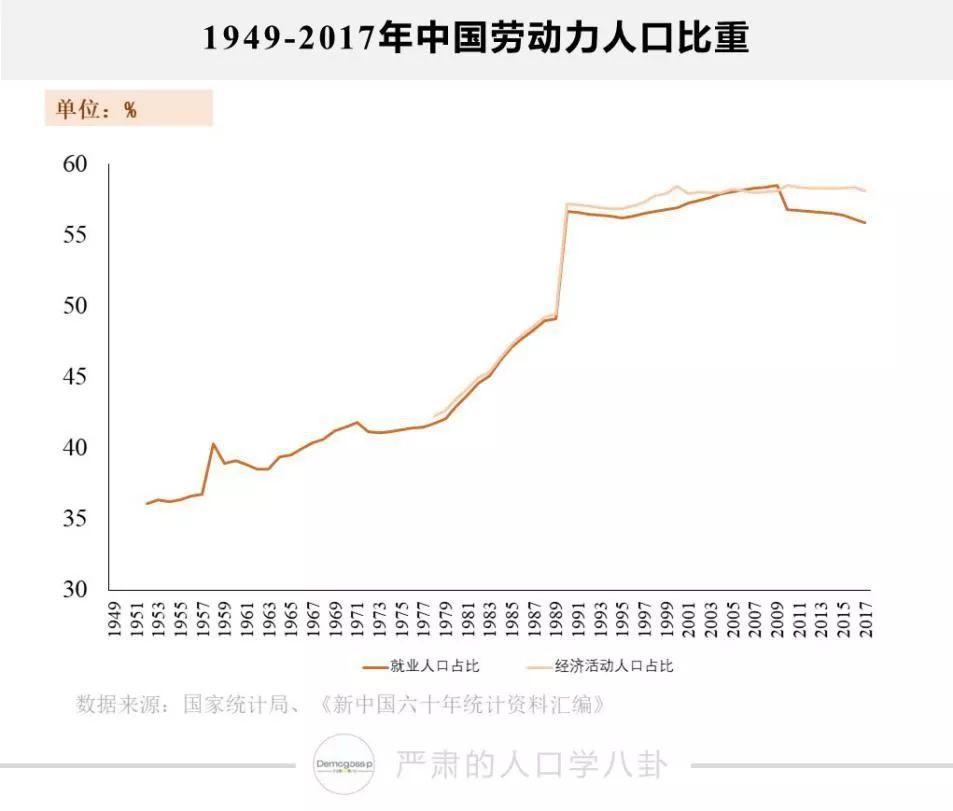 人口增长比率多少合适_人口普查