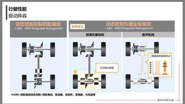 用中大型车GA-K平台造一台紧凑型SUV,有何特效?