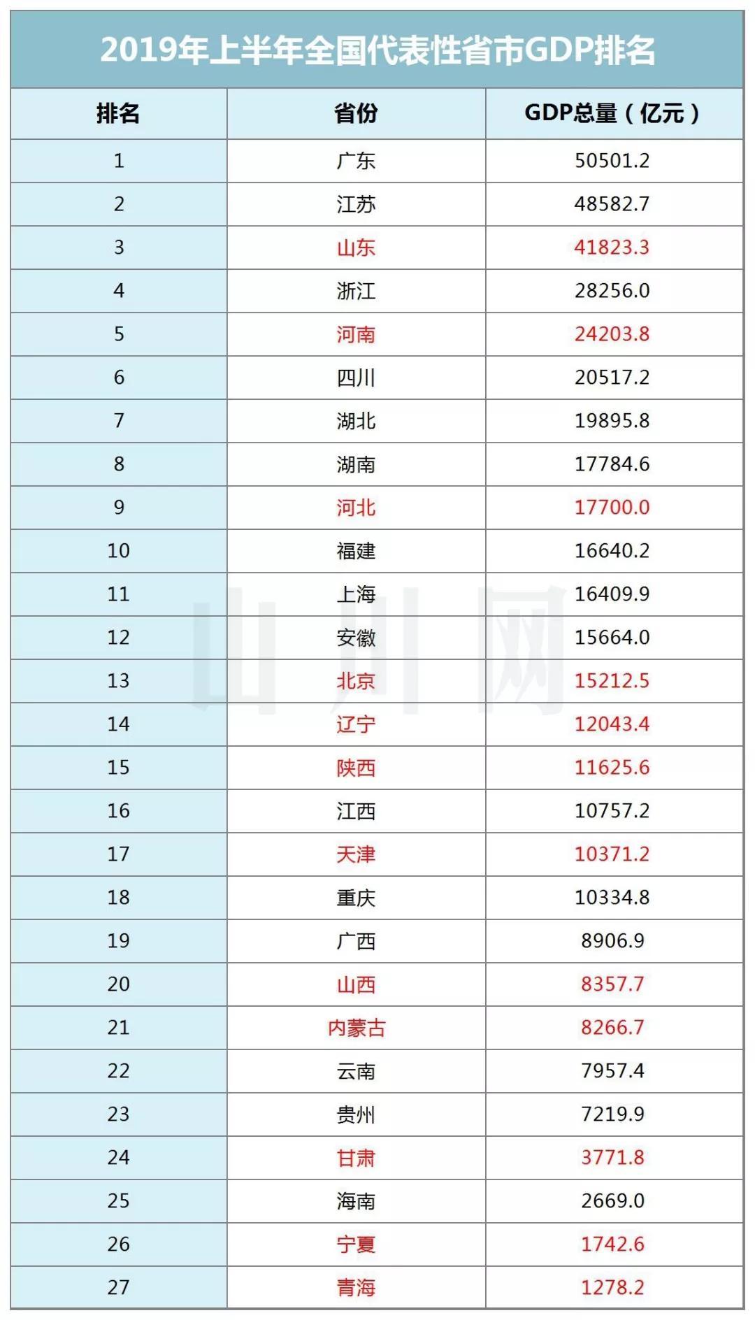 2019年中国经济总量排名_世界经济总量排名