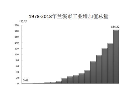兰溪 gdp_兰溪的经济概况