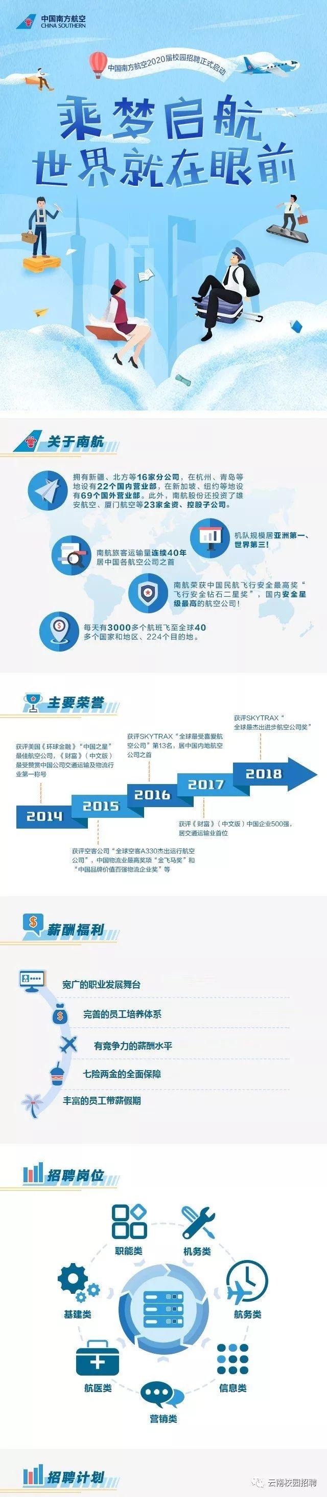 中國南方航空雲南分公司2020年招聘公告