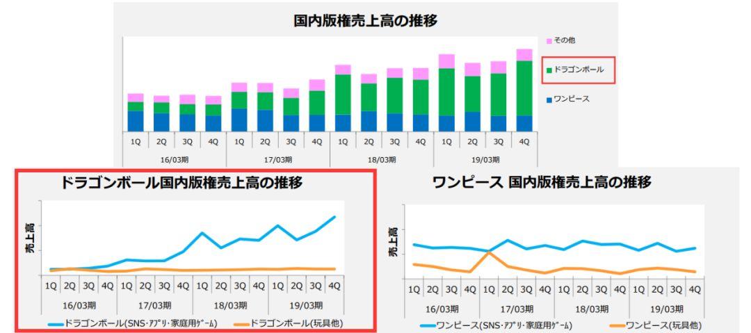 龙珠IP年收入1290亿日元,比高达还赚钱_日本