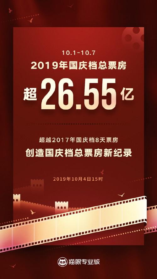 2019国庆档总票房超26.55亿创国庆档总票房纪录