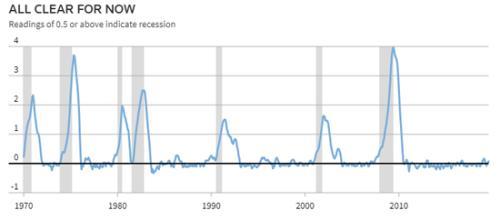 """""""塞姆规则""""作为判断经济衰退的新指标进入联储词典"""