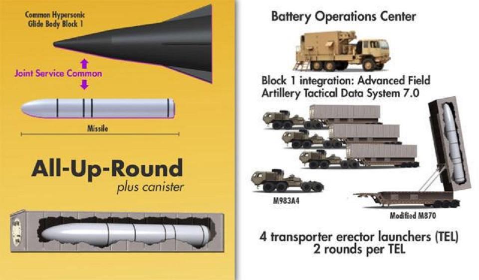 美国研发7款高超音速武器,试验屡遭失败,起了大早赶了晚集