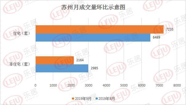 市场成交 金九吴江区住宅成交3397套环比涨幅5.99%
