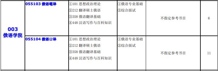 【重要】大连外国语大学2020年硕士研究生招生章程、招生人数