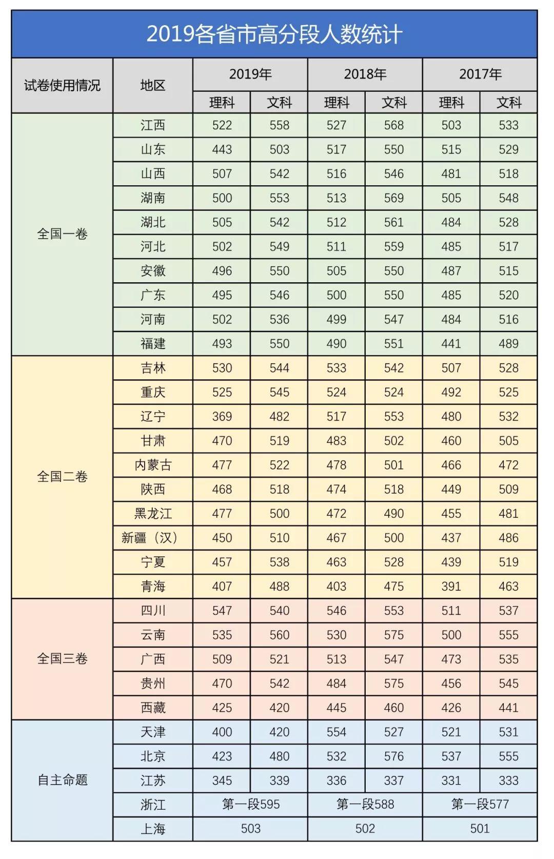 2019高考难度排行榜_鲲鹏说 2019全国高考难度排行榜出炉