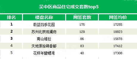 月报|9月住宅成交增长近两成 吴江区3344套占一半