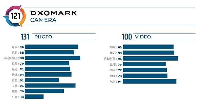 新一代影像标杆!华为Mate30Pro电影四摄凭何登顶DxOMark?